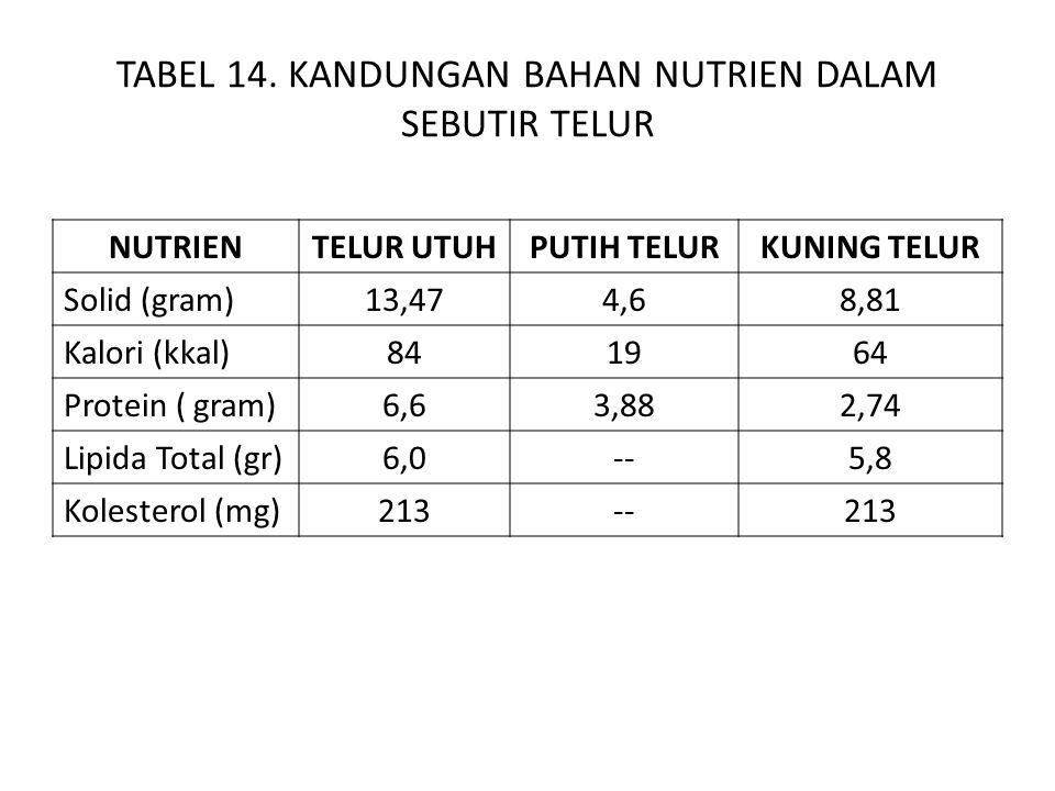 TABEL 14. KANDUNGAN BAHAN NUTRIEN DALAM SEBUTIR TELUR