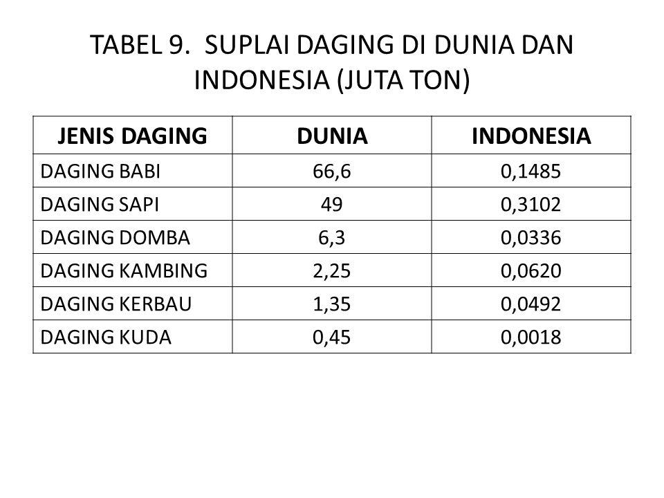 TABEL 9. SUPLAI DAGING DI DUNIA DAN INDONESIA (JUTA TON)