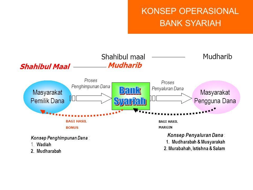 Bank Syariah KONSEP OPERASIONAL BANK SYARIAH Shahibul maal Mudharib