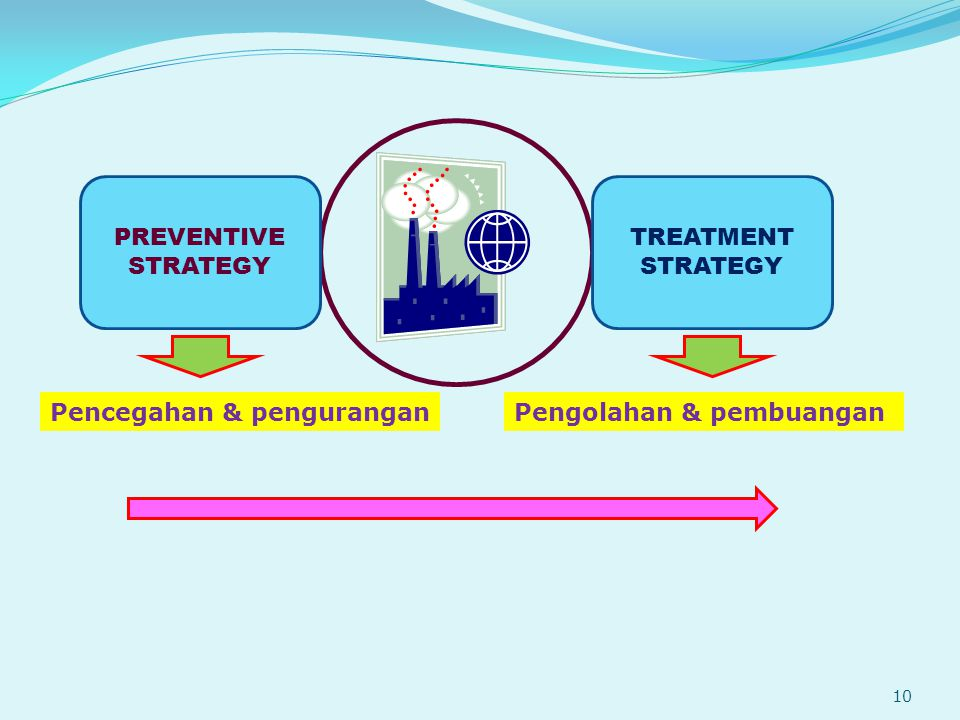 PREVENTIVE STRATEGY TREATMENT STRATEGY Pencegahan & pengurangan Pengolahan & pembuangan