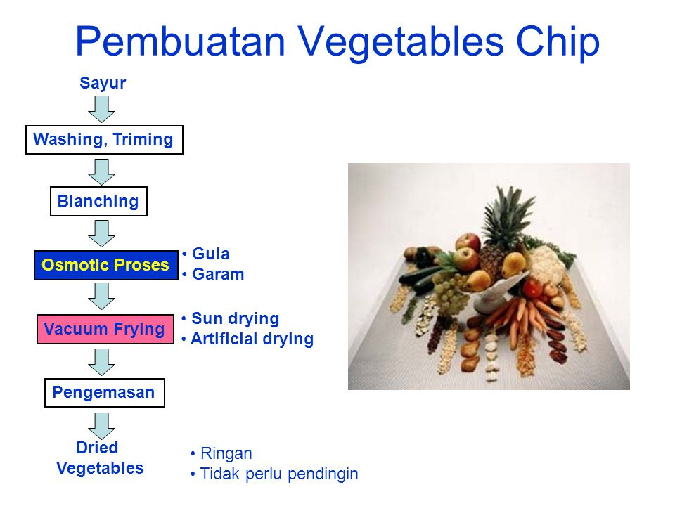 Pembuatan Vegetables Chip