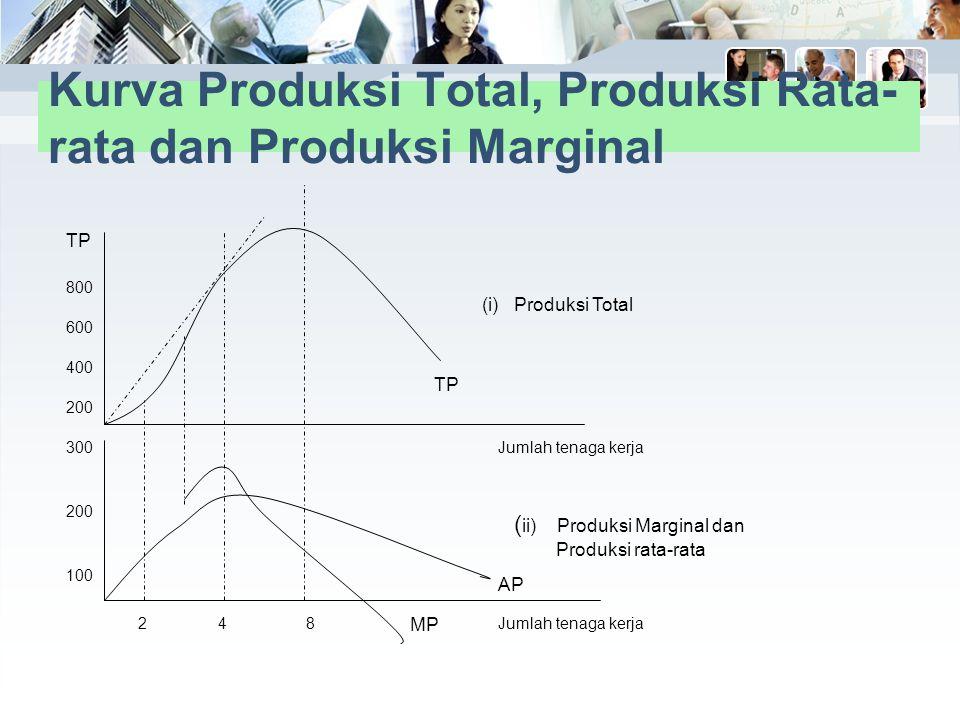 Kurva Produksi Total, Produksi Rata-rata dan Produksi Marginal