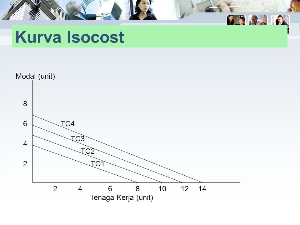 Kurva Isocost Modal (unit) 8 6 TC4 TC3 4 TC2 2 TC1 2 4 6 8 10 12 14