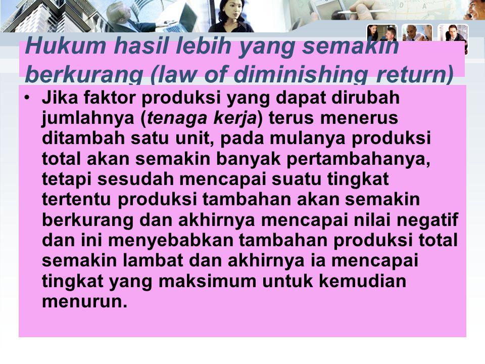 Hukum hasil lebih yang semakin berkurang (law of diminishing return)