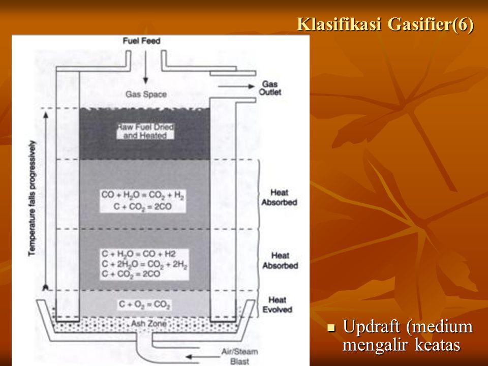 Klasifikasi Gasifier(6)