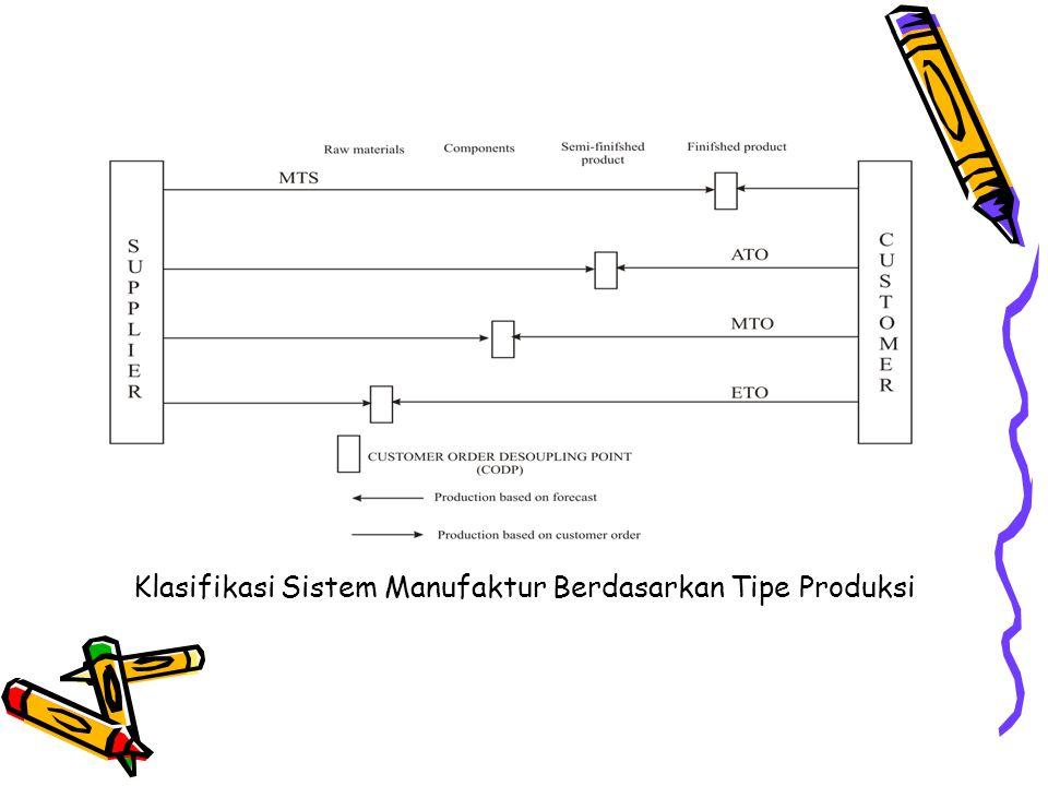Klasifikasi Sistem Manufaktur Berdasarkan Tipe Produksi