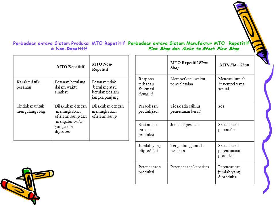 Perbedaan antara Sistem Produksi MTO Repetitif & Non-Repetitif