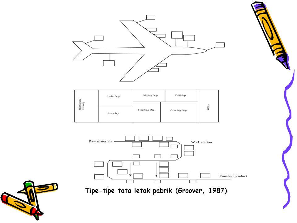 Tipe-tipe tata letak pabrik (Groover, 1987)