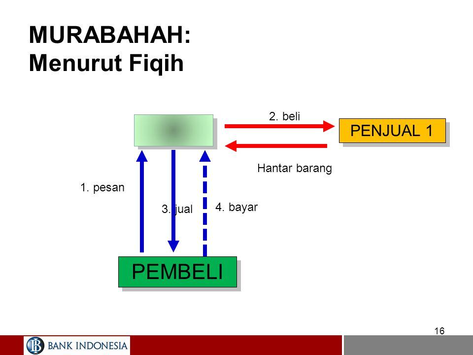MURABAHAH: Menurut Fiqih