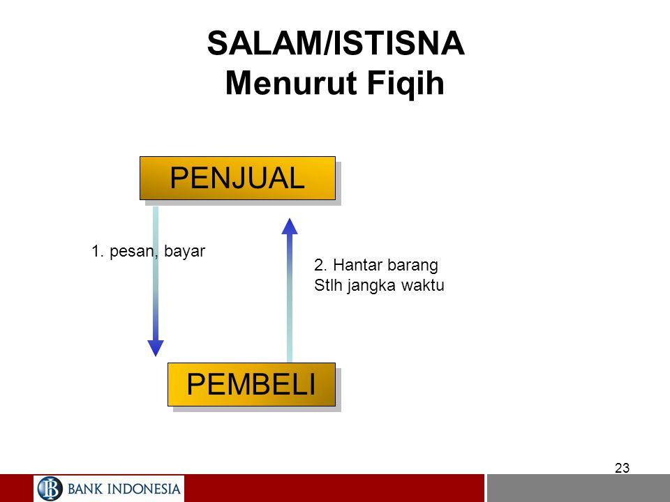 SALAM/ISTISNA Menurut Fiqih