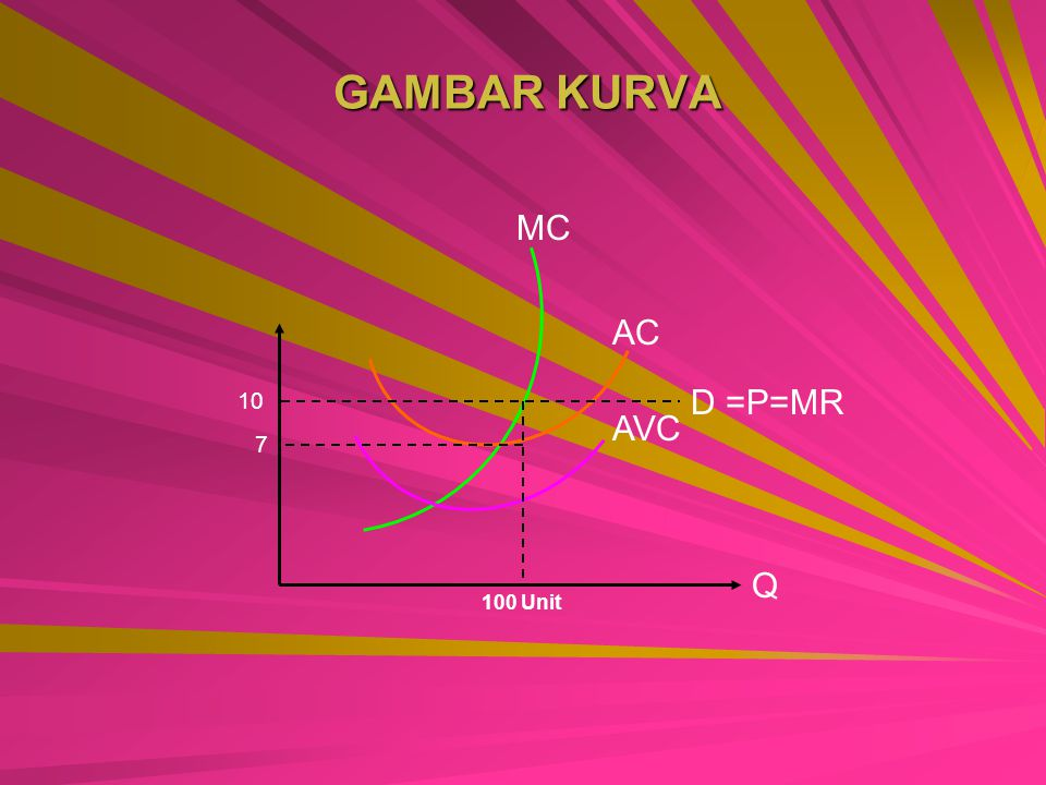 GAMBAR KURVA MC AC 10 D =P=MR AVC 7 Q 100 Unit