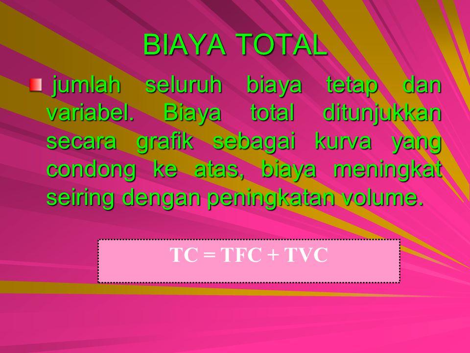 BIAYA TOTAL