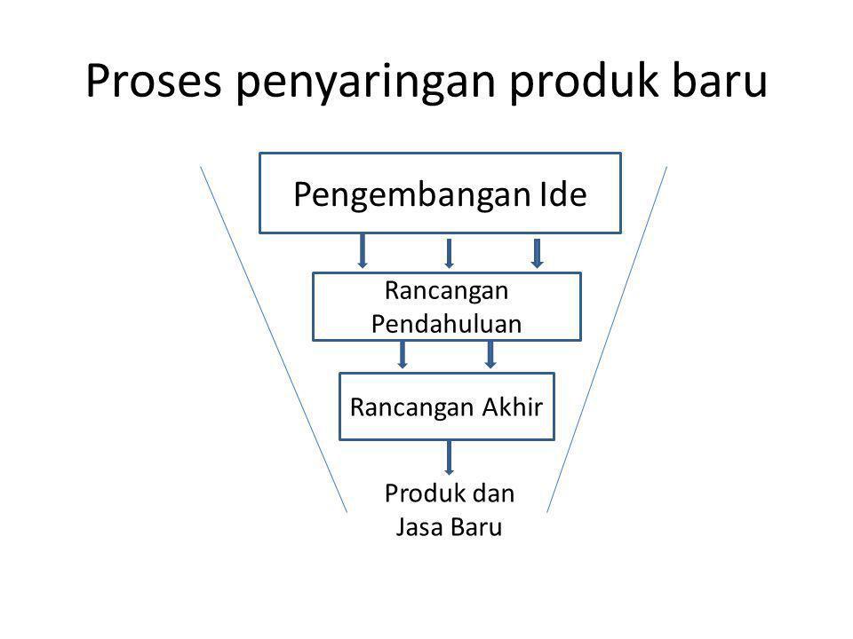 Proses penyaringan produk baru