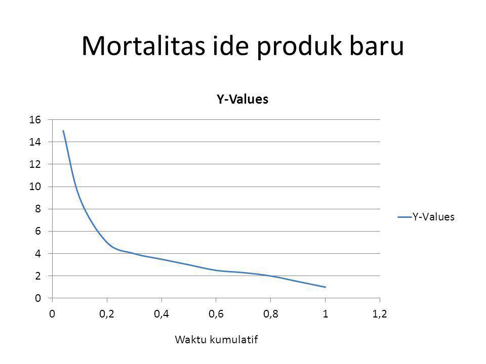 Mortalitas ide produk baru