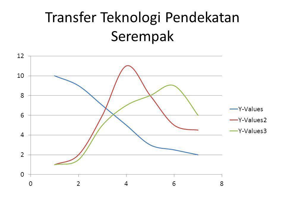 Transfer Teknologi Pendekatan Serempak