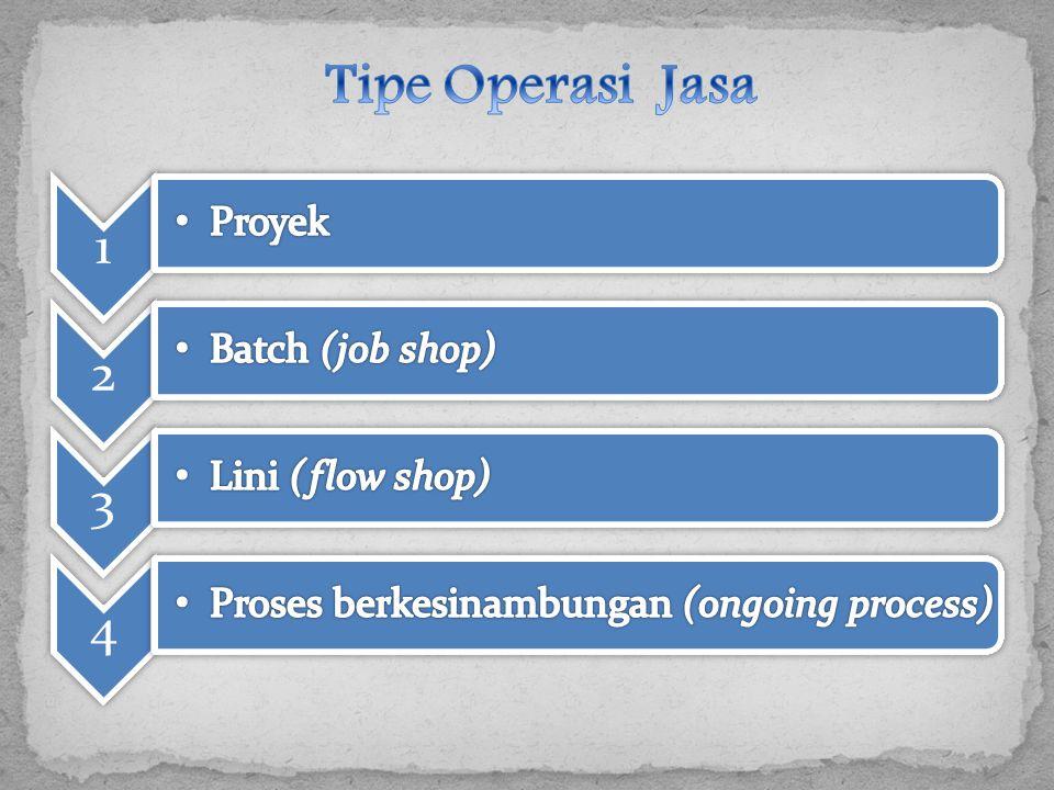 Tipe Operasi Jasa 1 2 3 4 Proyek Batch (job shop) Lini (flow shop)
