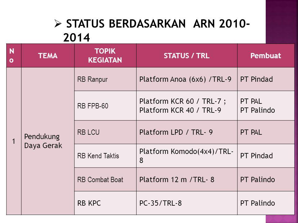STATUS BERDASARKAN ARN 2010-2014