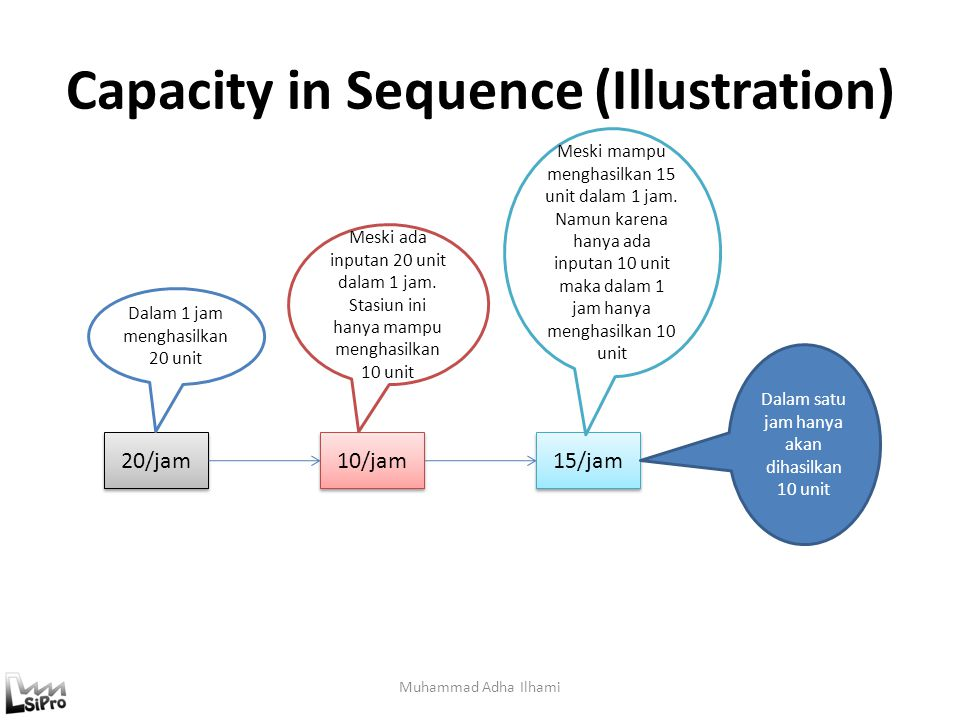 Capacity in Sequence (Illustration)