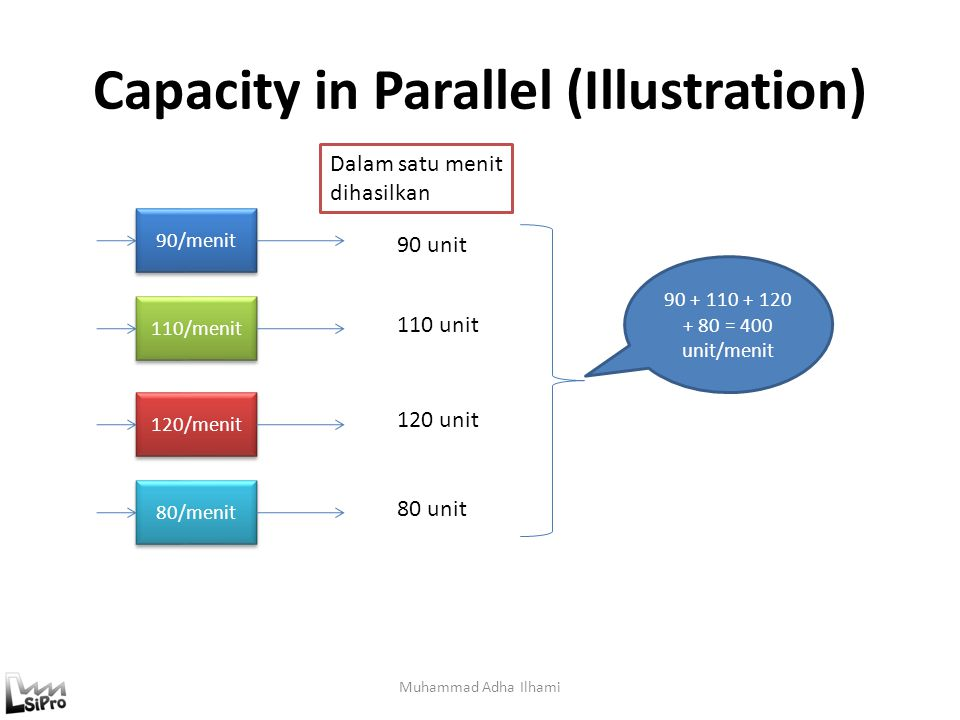 Capacity in Parallel (Illustration)