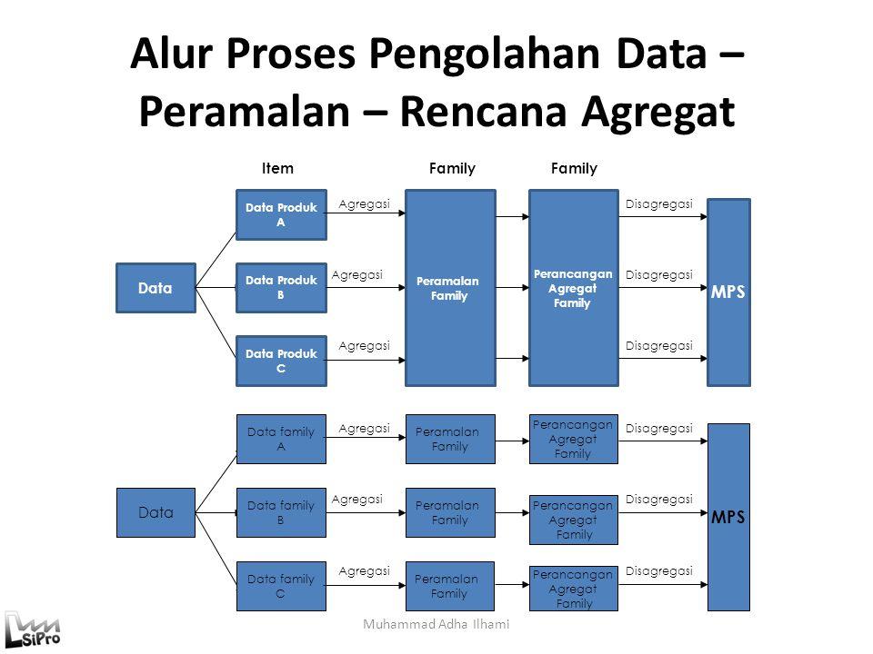 Alur Proses Pengolahan Data – Peramalan – Rencana Agregat