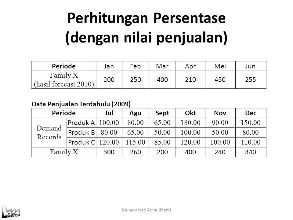 Perhitungan Persentase (dengan nilai penjualan)