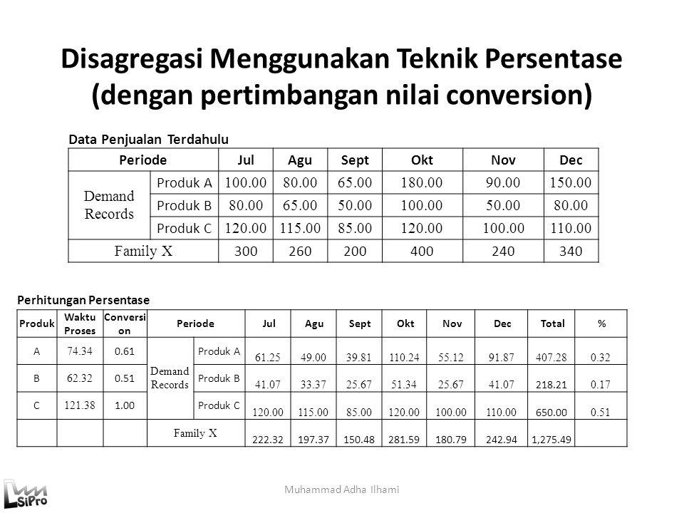 Disagregasi Menggunakan Teknik Persentase (dengan pertimbangan nilai conversion)
