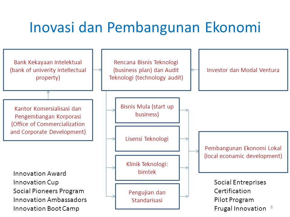Inovasi dan Pembangunan Ekonomi