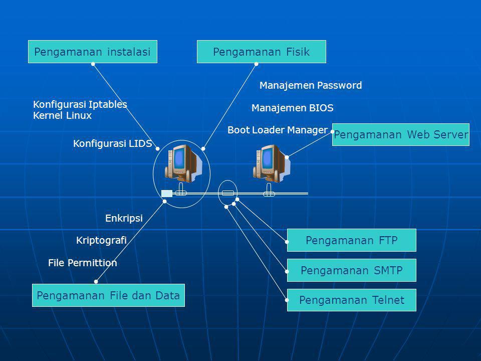 Pengamanan File dan Data