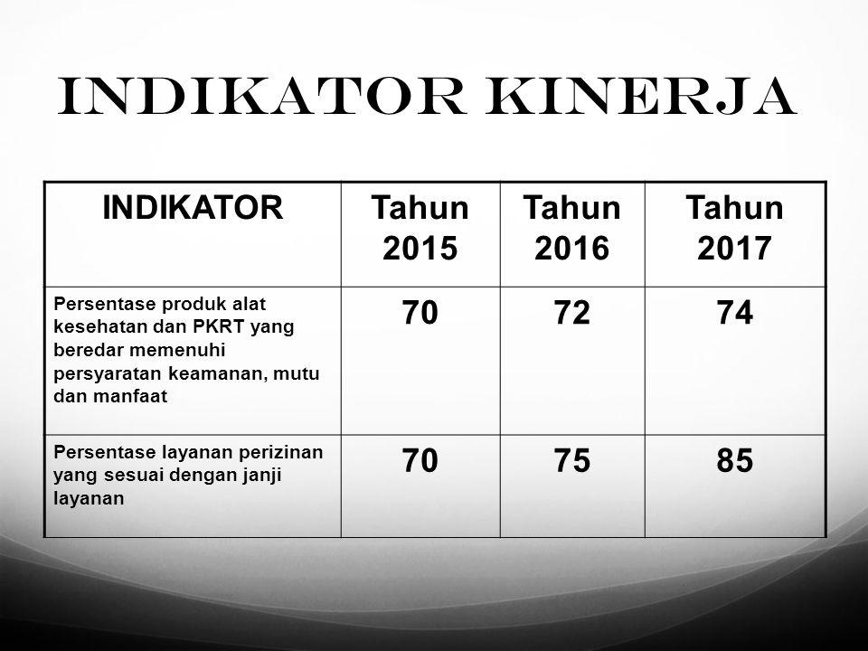 INDIKATOR KINERJA INDIKATOR Tahun 2015 Tahun 2016 Tahun 2017 70 72 74