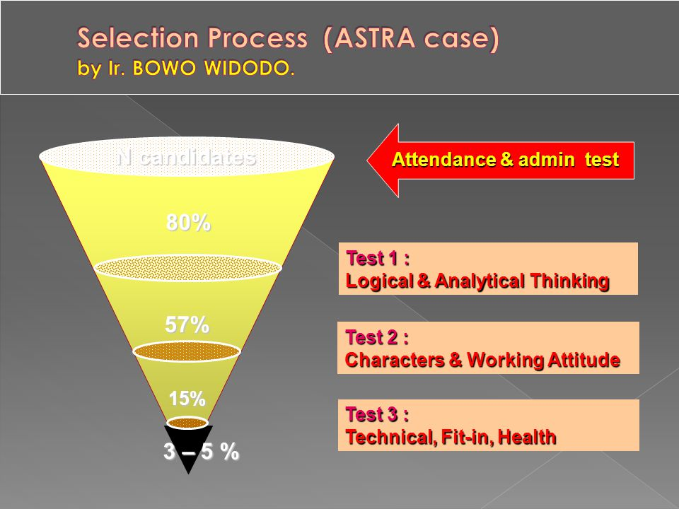 Selection Process (ASTRA case) by Ir. BOWO WIDODO.