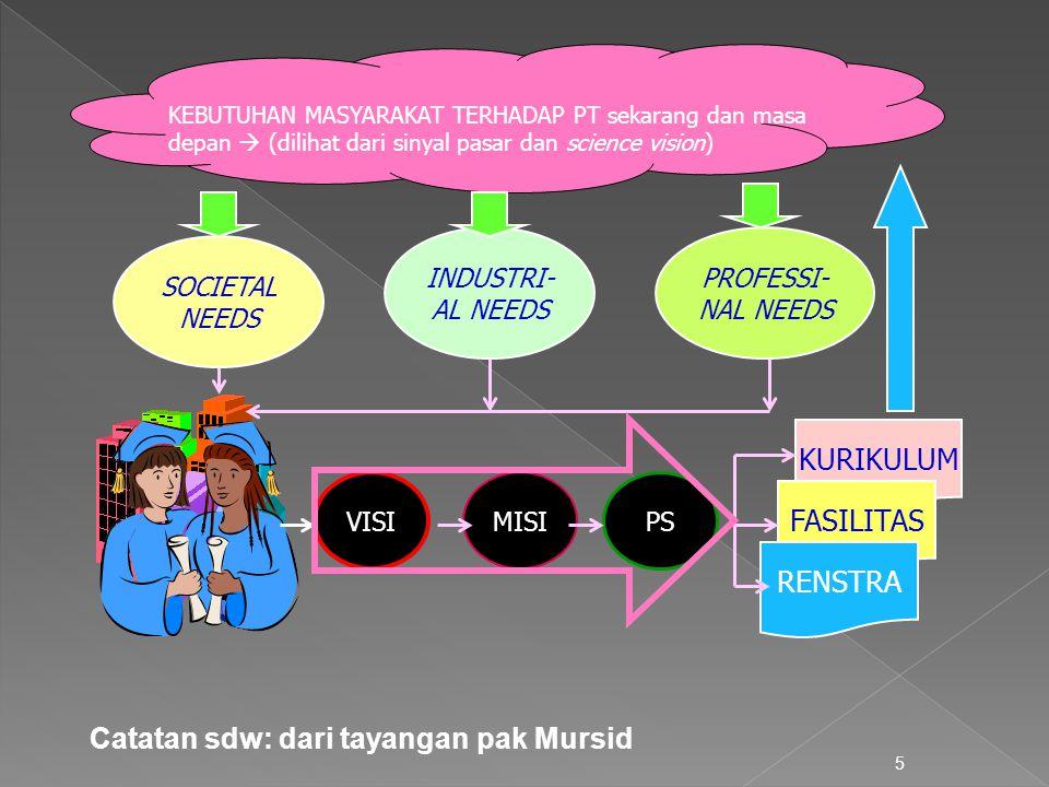 Catatan sdw: dari tayangan pak Mursid