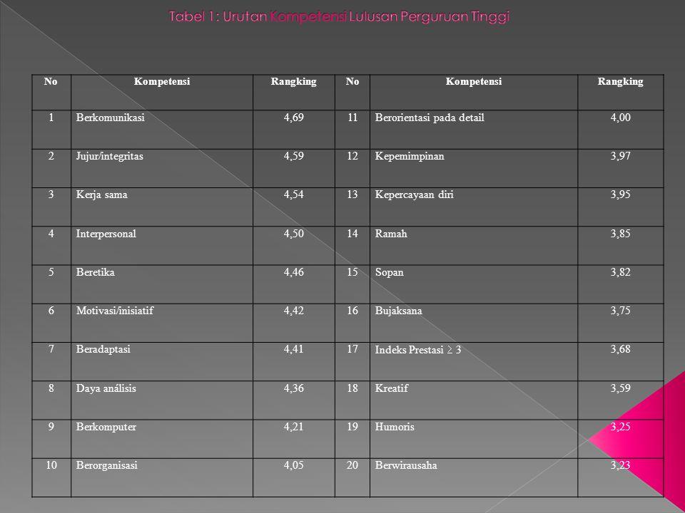 Tabel 1: Urutan Kompetensi Lulusan Perguruan Tinggi
