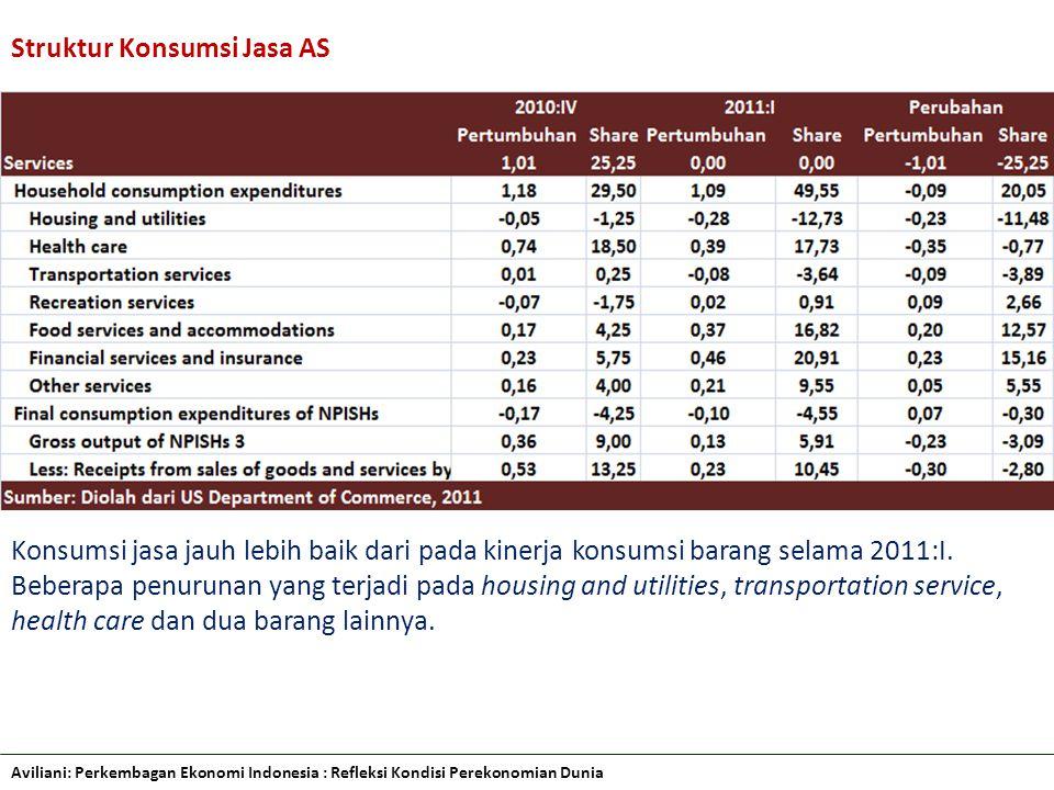 Struktur Konsumsi Jasa AS