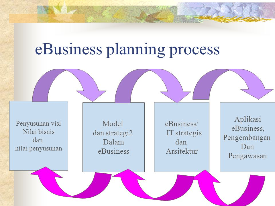eBusiness planning process