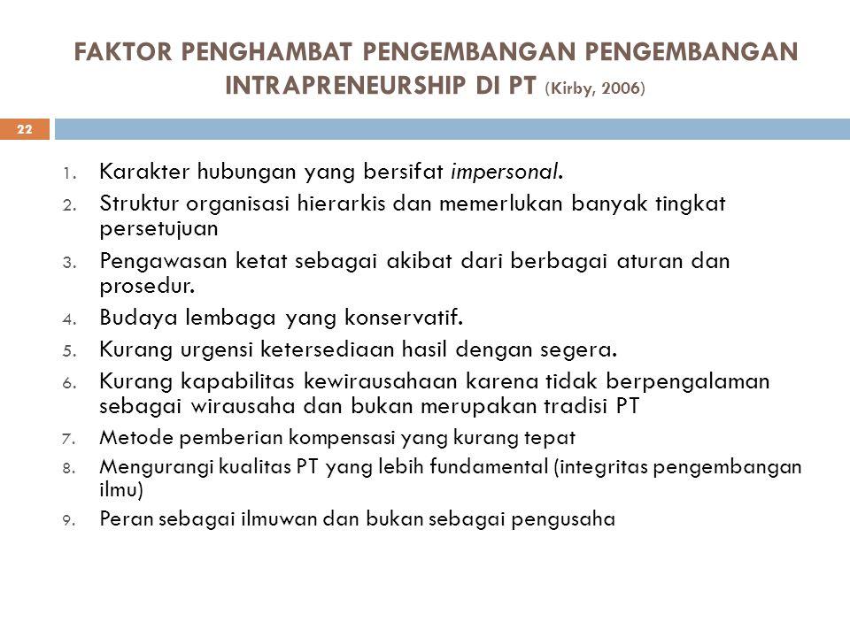 FAKTOR PENGHAMBAT PENGEMBANGAN PENGEMBANGAN INTRAPRENEURSHIP DI PT (Kirby, 2006)