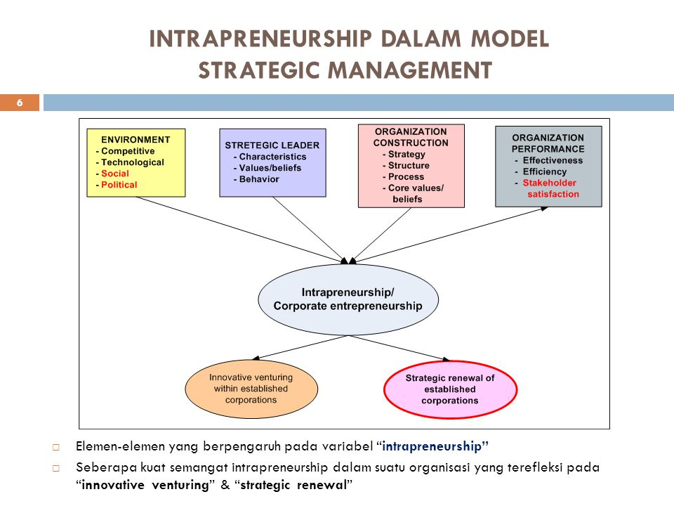 INTRAPRENEURSHIP DALAM MODEL STRATEGIC MANAGEMENT