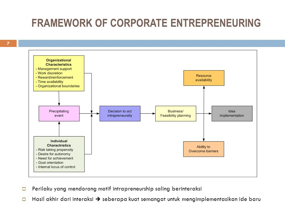 FRAMEWORK OF CORPORATE ENTREPRENEURING