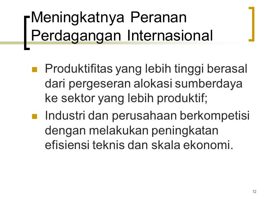 Meningkatnya Peranan Perdagangan Internasional