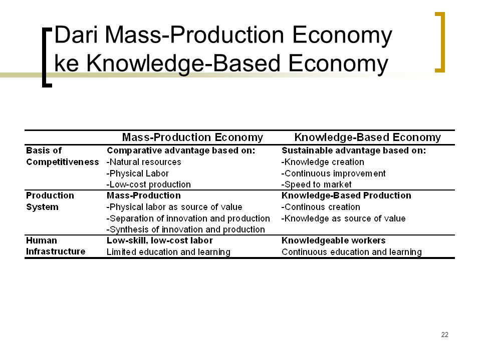 Dari Mass-Production Economy ke Knowledge-Based Economy