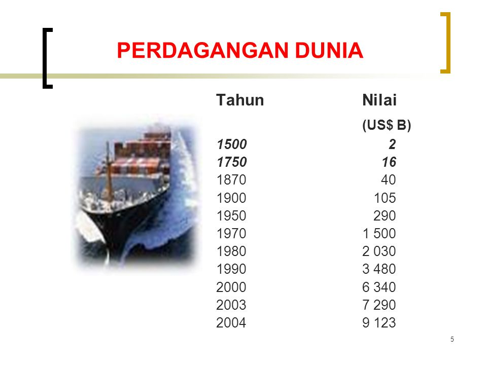 PERDAGANGAN DUNIA (US$ B) Tahun Nilai 1500 2 1750 16 1870 40 1900 105