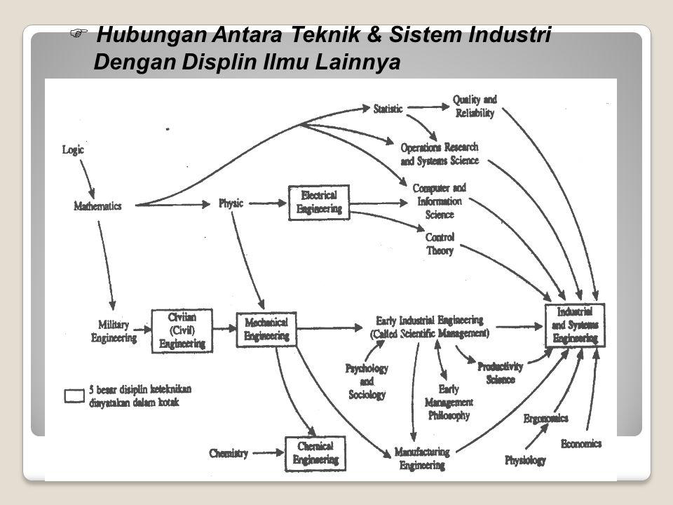 Hubungan Antara Teknik & Sistem Industri
