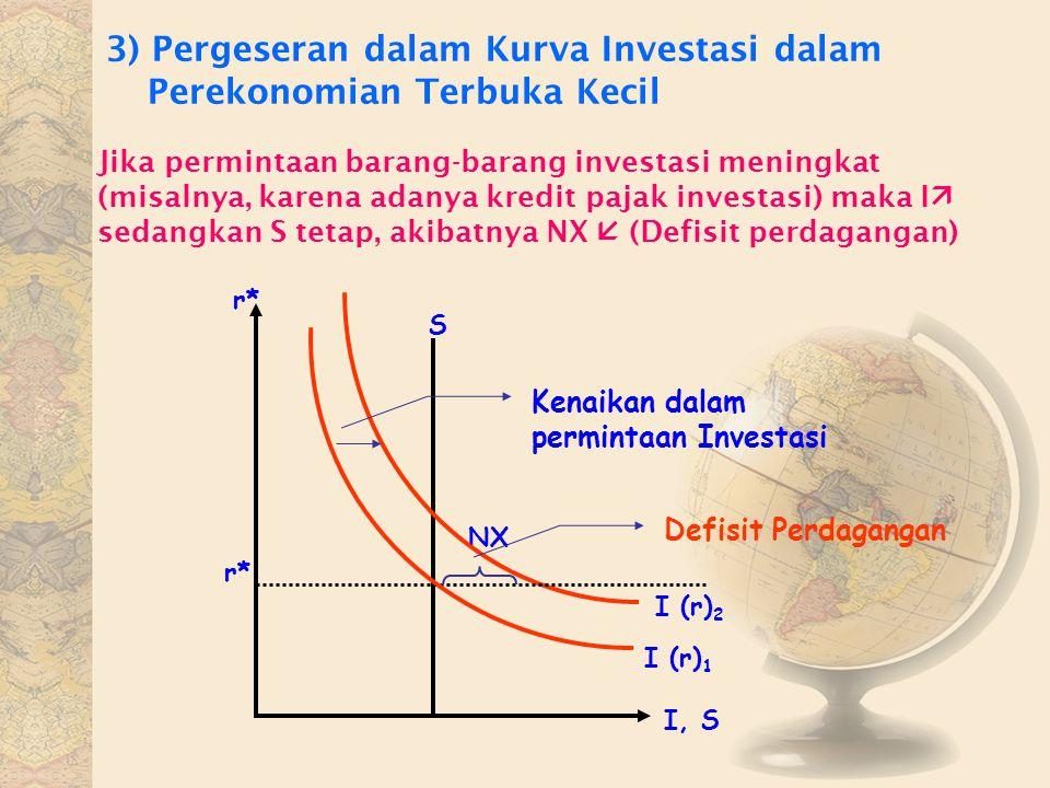 3) Pergeseran dalam Kurva Investasi dalam Perekonomian Terbuka Kecil