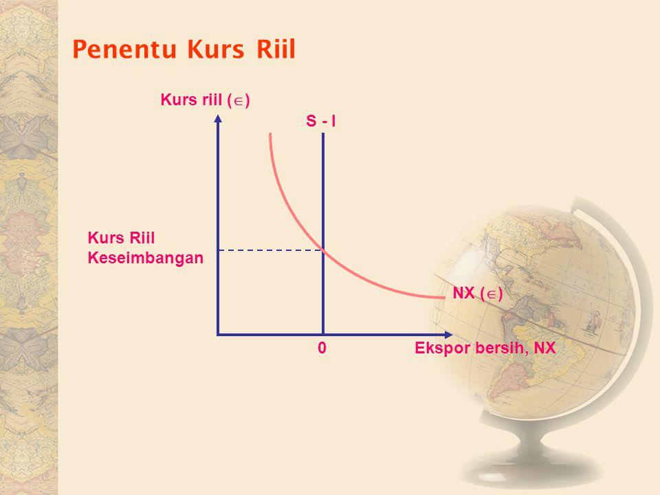 Penentu Kurs Riil Kurs riil () S - I Kurs Riil Keseimbangan NX ()