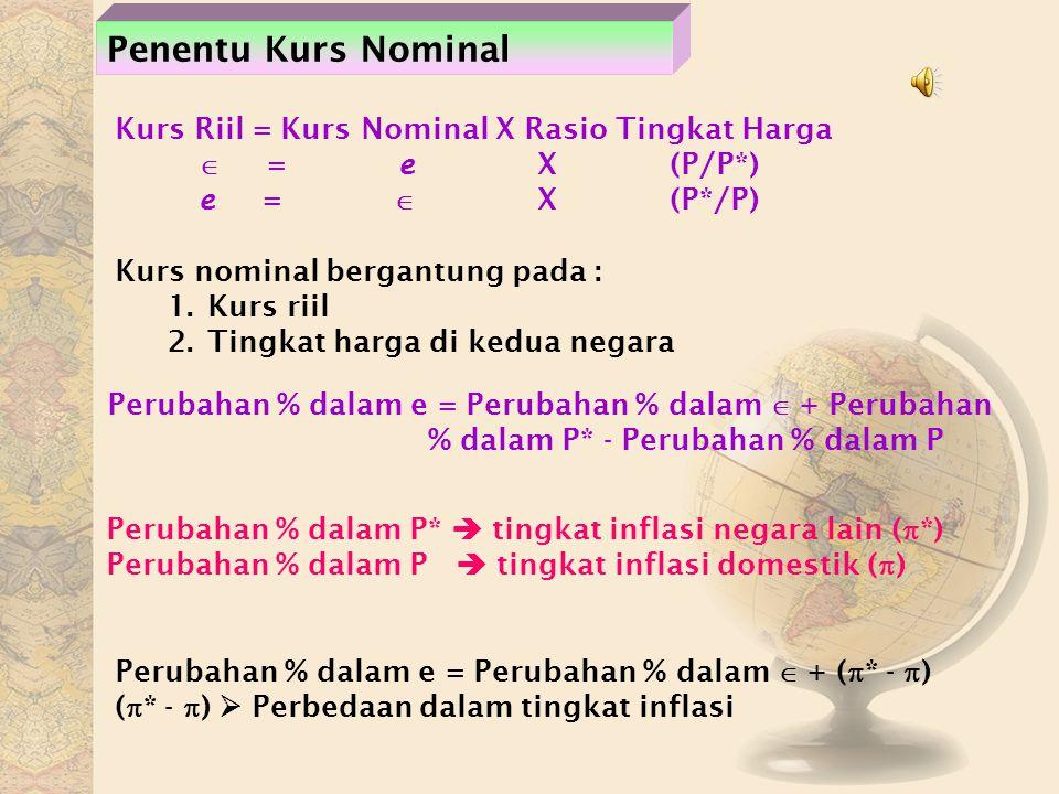 Penentu Kurs Nominal Kurs Riil = Kurs Nominal X Rasio Tingkat Harga