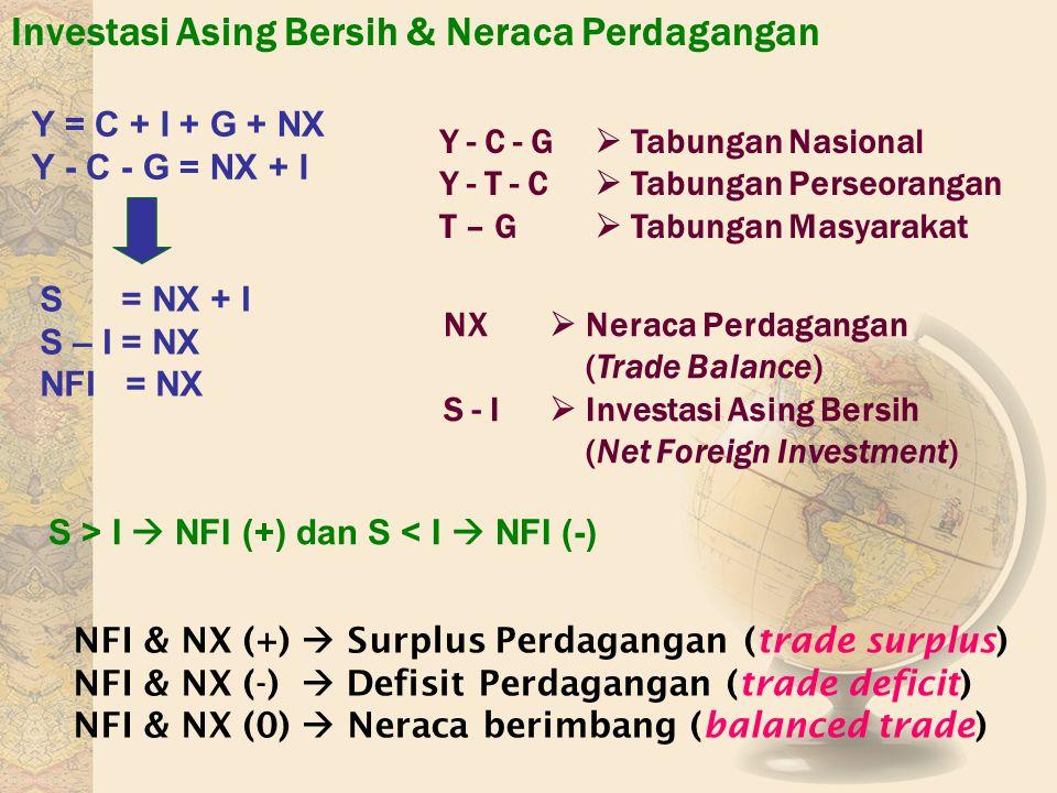 Investasi Asing Bersih & Neraca Perdagangan