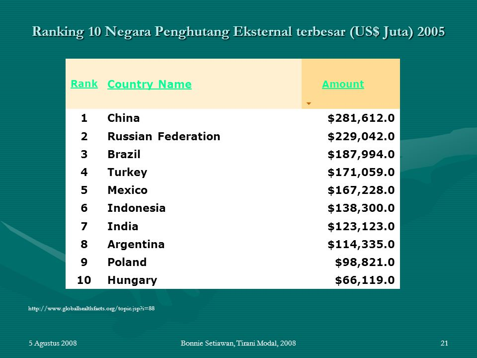 Ranking 10 Negara Penghutang Eksternal terbesar (US$ Juta) 2005