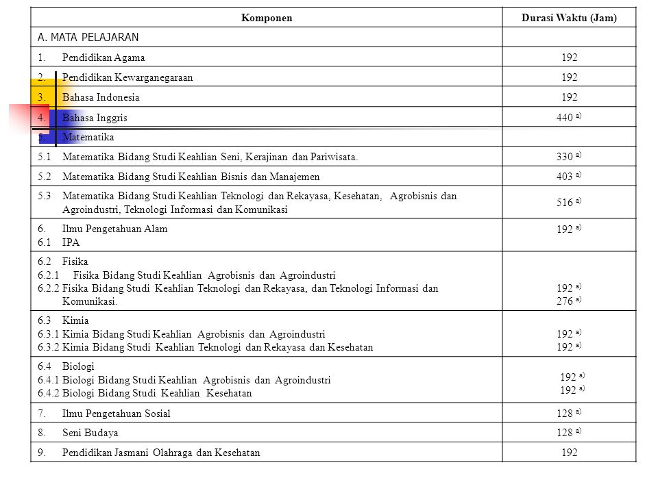 Komponen Durasi Waktu (Jam) A. MATA PELAJARAN. 1. Pendidikan Agama. 192. 2. Pendidikan Kewarganegaraan.