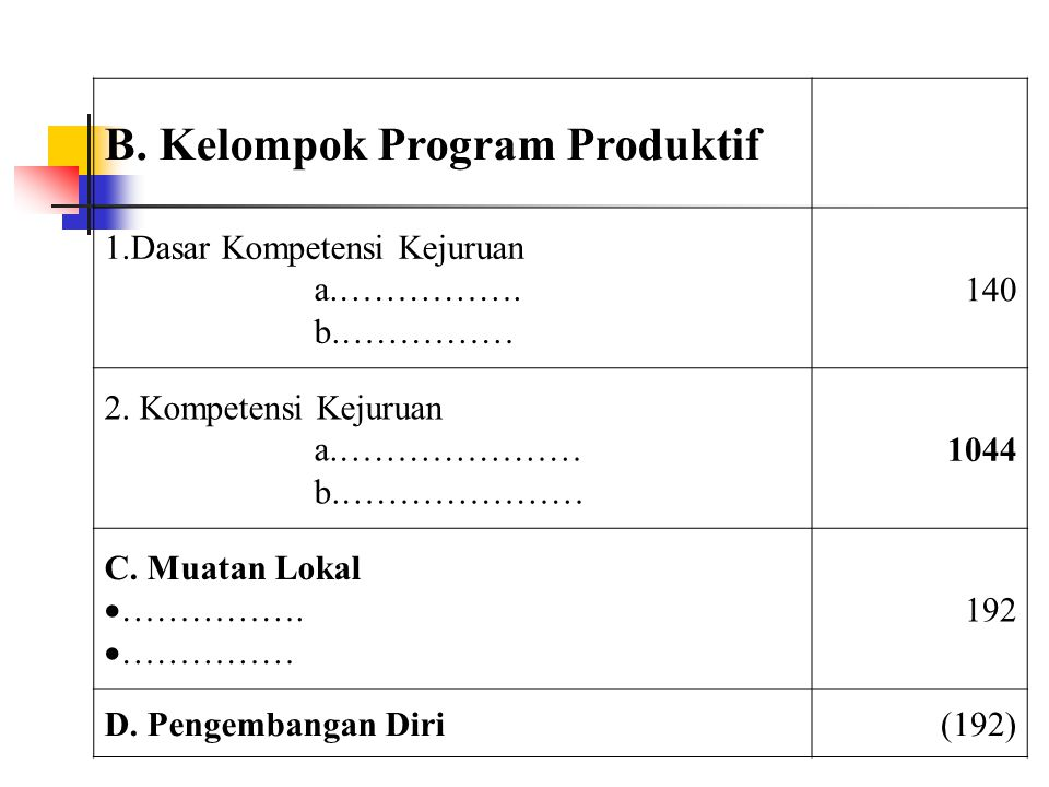 B. Kelompok Program Produktif
