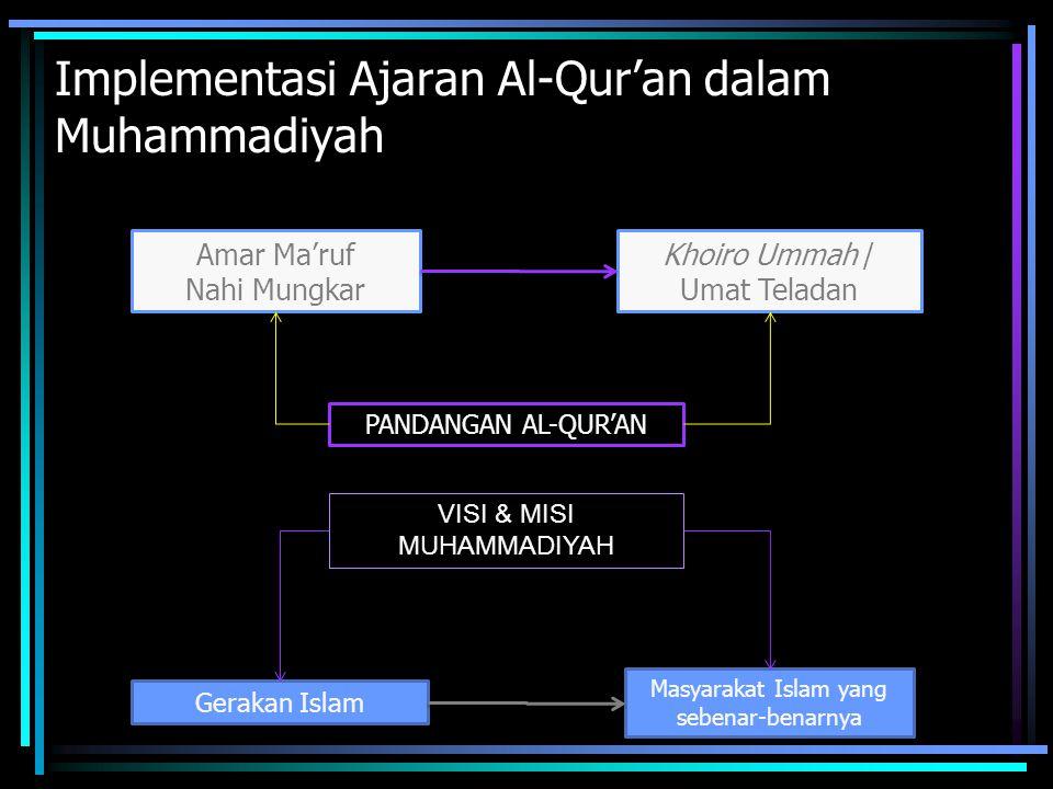 Implementasi Ajaran Al-Qur'an dalam Muhammadiyah