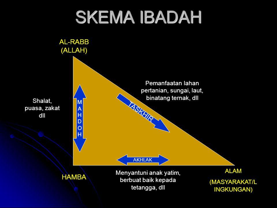 SKEMA IBADAH AL-RABB (ALLAH) TASKHIR HAMBA